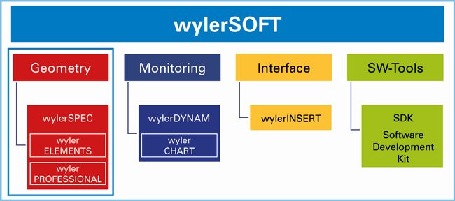 Software wylerSOFT LabEXCEL CLINO